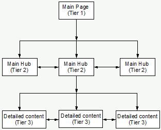 3 tier website structure
